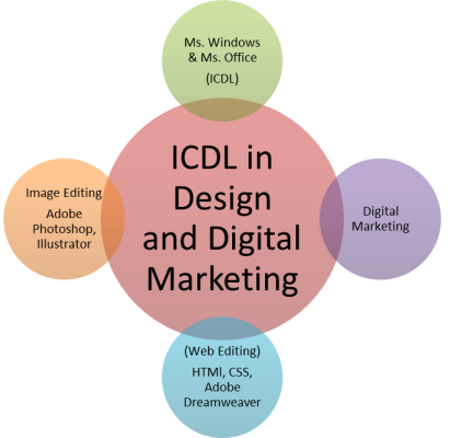 ICDL in Design and Digital Marketing